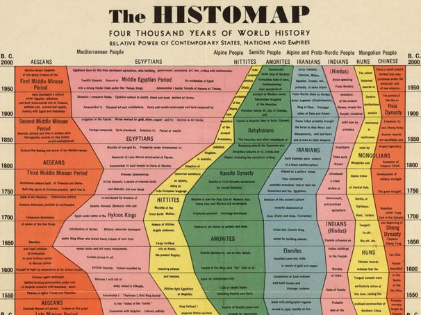 The Histomap by John Sparks
