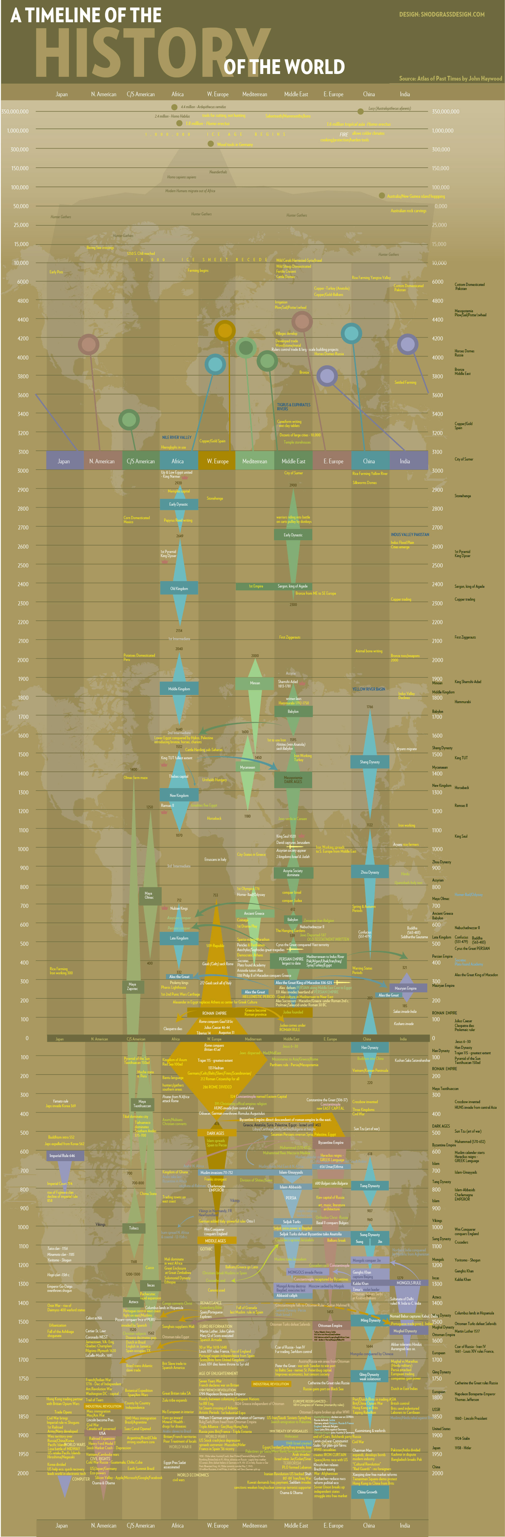 timeline-history-world-snodgrass