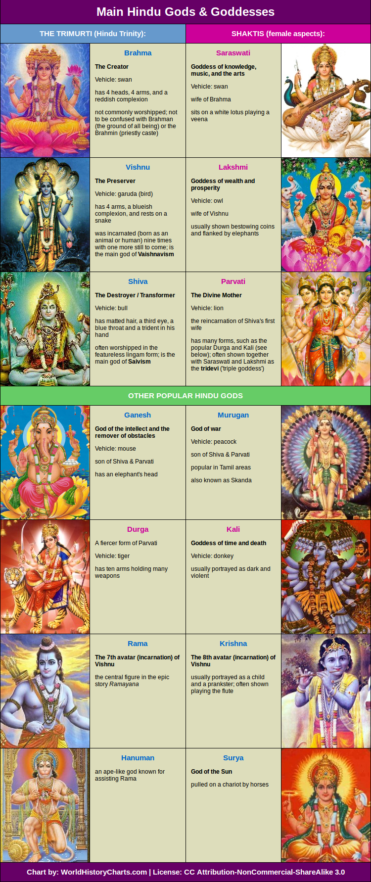 Hinduism gods and goddesses names hindu gods chart 171 world history